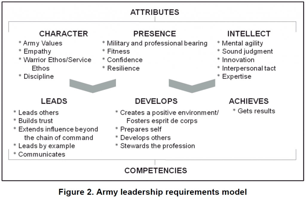 Army Leadership Model